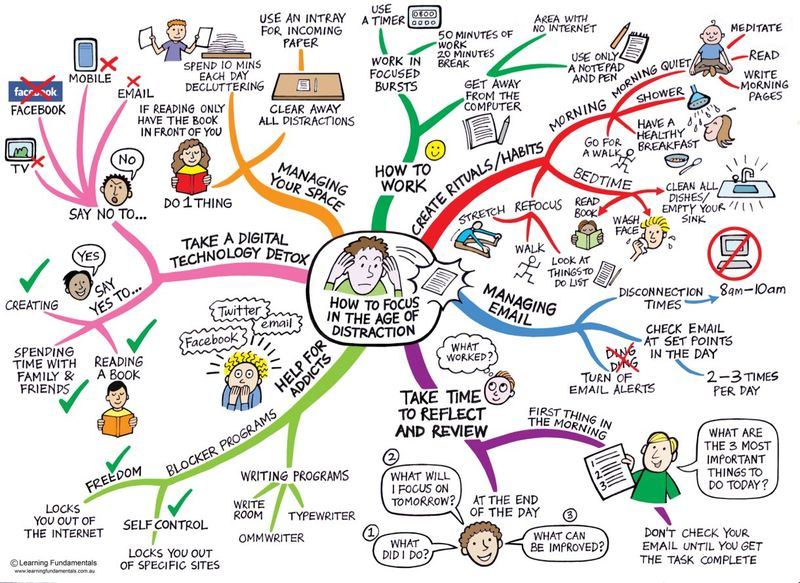 Focus-mindmap-for-web
